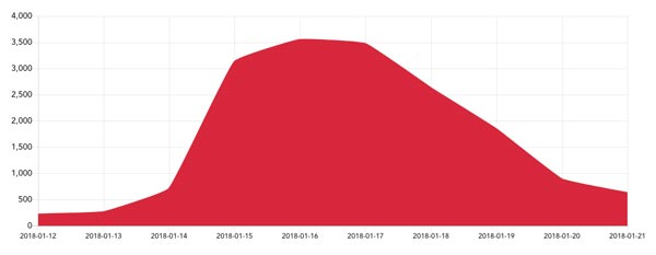 Frequency of posts on Instagram using the #sihh2018 hashtag